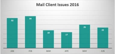 Make Email Faster – Tech Tip